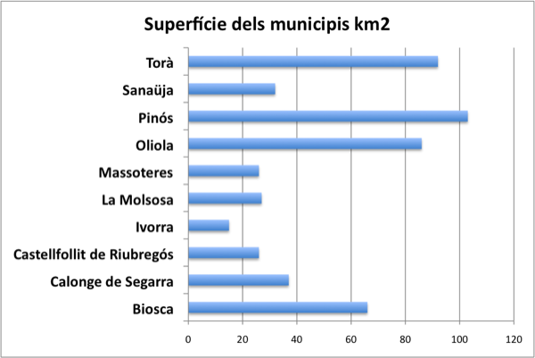 Superfície dels municipis -