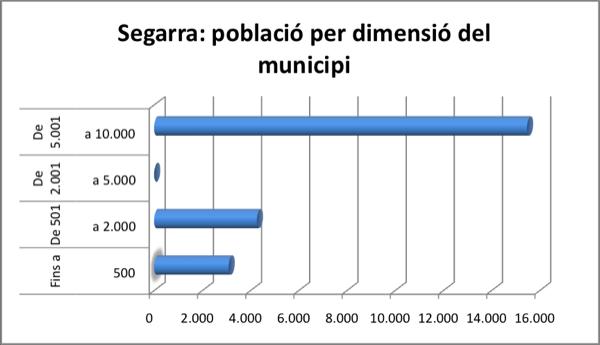 La Segarra: gràfica de població per dimensió del municipi -