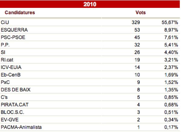 Resultat eleccions parlament 2010 a Torà gràfica repartiment dels vots -