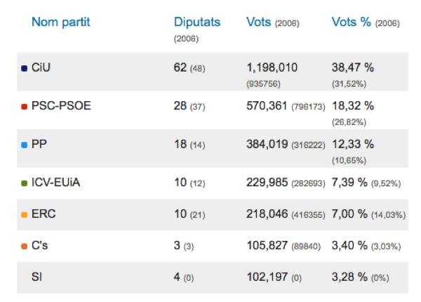 Resultat eleccions parlament 2010: Repartiment d'escons i vots obtinguts -