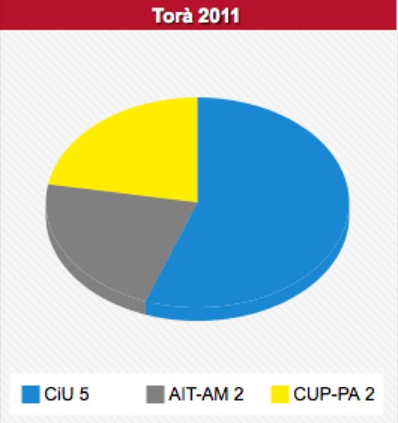 Gràfica del repartiment dels vots municipals Torà 2011 -