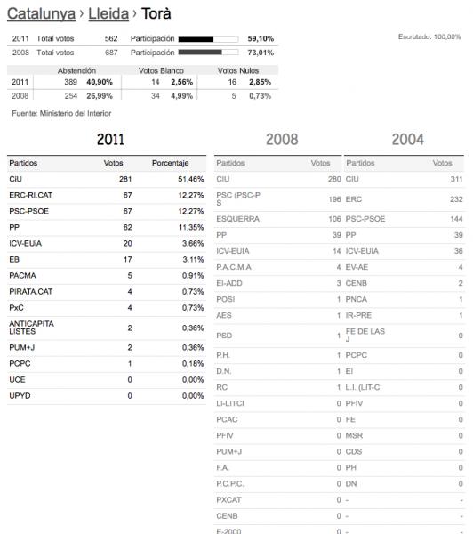 Resultats eleccions generals 2011 senat a Torà -