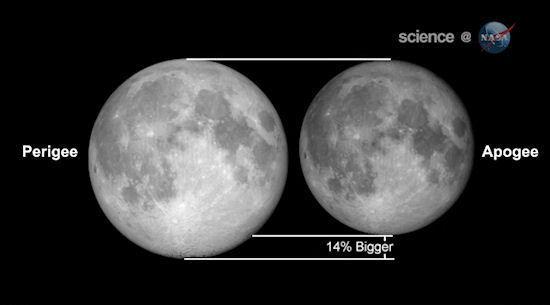 La lluna al perigeu és fins a un 14% major i un 30% més brillant -