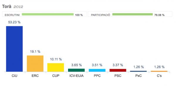 Percentatges de vots a les eleccions al parlament 2012 - Torà