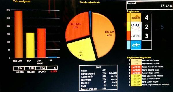 Gràfica resultats municipals 2015 - Torà