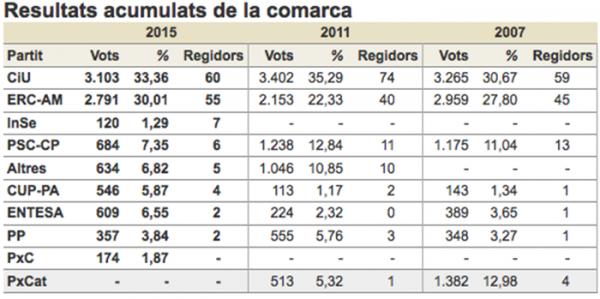 Eleccions municipals 2015 repartiment regidors Segarra -
