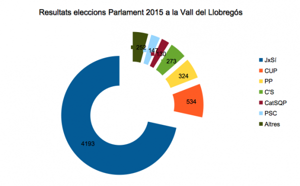 28.09.2015 Vots obtinguts per les diferents formacions a les eleccions al Parlament  Vall del Llobregós -  Vall del Llobregós