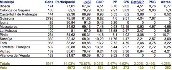 Resultats per municipis de la Vall del Llobregós a les eleccions al Parlament - Vall del Llobregós