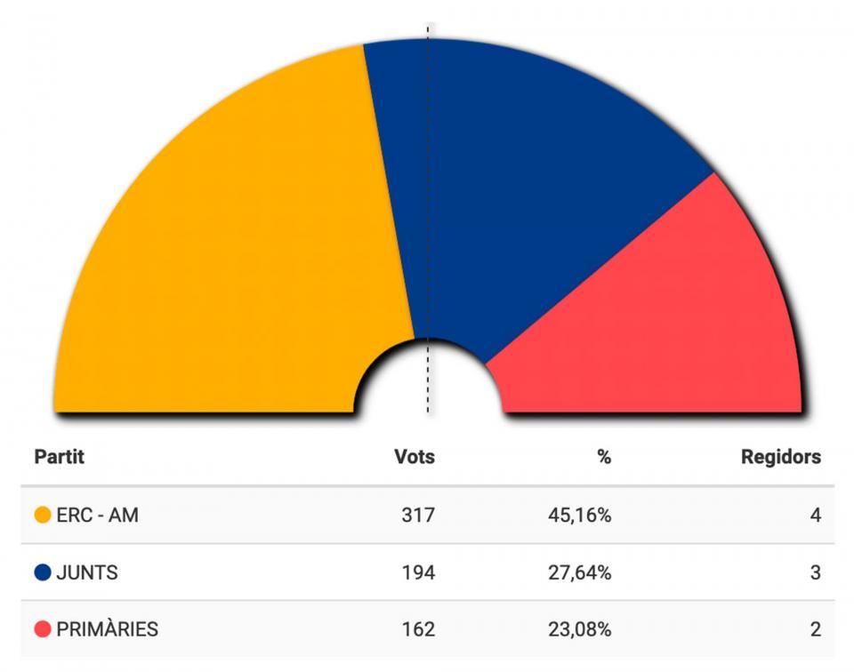 ERC-AM guanya les municipals 2019 a Torà