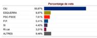 Resultat eleccions parlament 2010 a Torà gràfica de percentatges dels vots