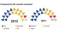 Eleccions municipals 2015  repartiment consell comarcal Segarra