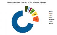 Vall del Llobregós: Vots obtinguts per les diferents formacions a les eleccions al Parlament  Vall del Llobregós